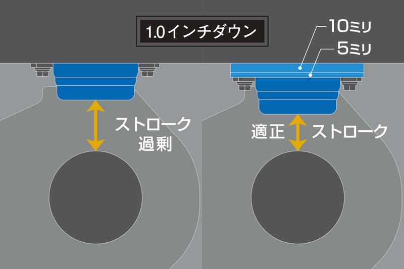 """バンプストッパーの交換によってストロークを確保。ところが、4.0インチダウン対応の薄型サイズではリアの沈み込みが過剰になり、車体のバランスを崩す結果に。ダウン量に応じて挿入できる""""アジャストプレート""""の投入こそセットアップの近道。"""