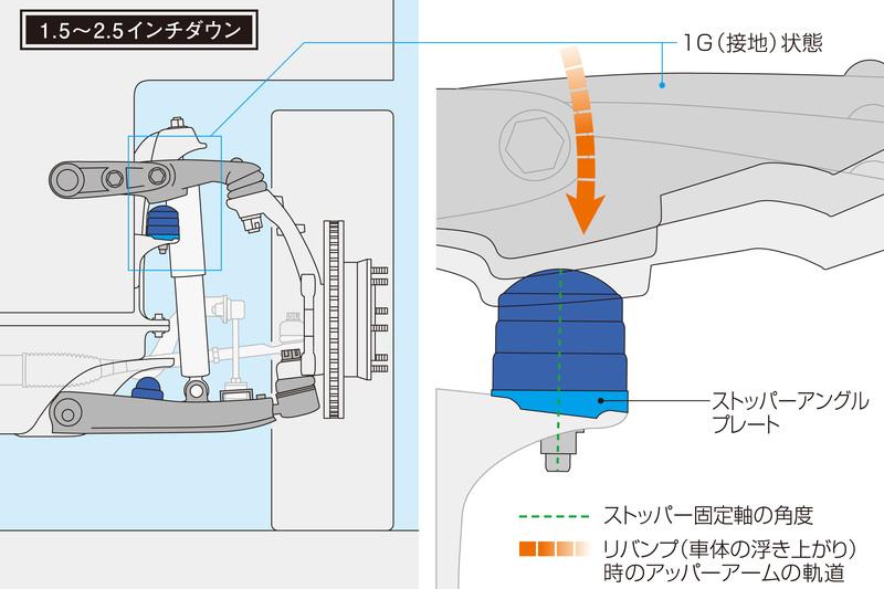 「ストッパーアングルプレート」の採用により、リバンプストッパー本体の角度を補正。アッパーアームからの入力を可能な限り垂直にうけ止める。