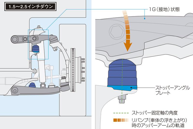 「ストッパーアングルプレート」を装備。リバンプストッパーの角度を補正し、アッパーアームからの入力を可能な限り垂直に受け止める。
