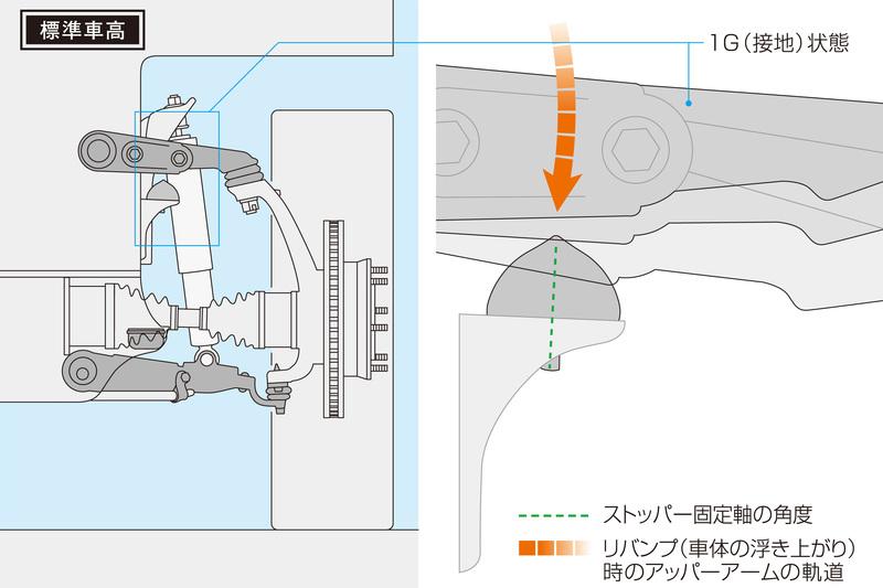 標準車高を基準に設計されている純正リバンプストッパー。ローダウン状態においても同様に機能させることは物理的に不可能。
