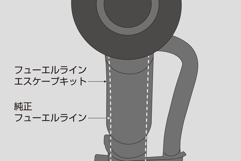 給油口直後のパイプ径を拡大することで給油時の吹き返しを防止。