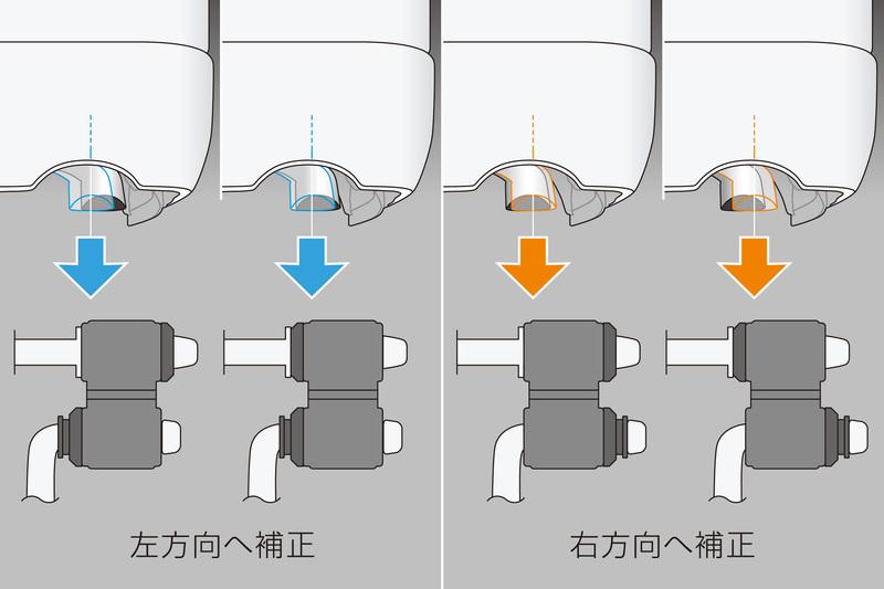 偏ったテールエンドを左右どちらへも補正可能。